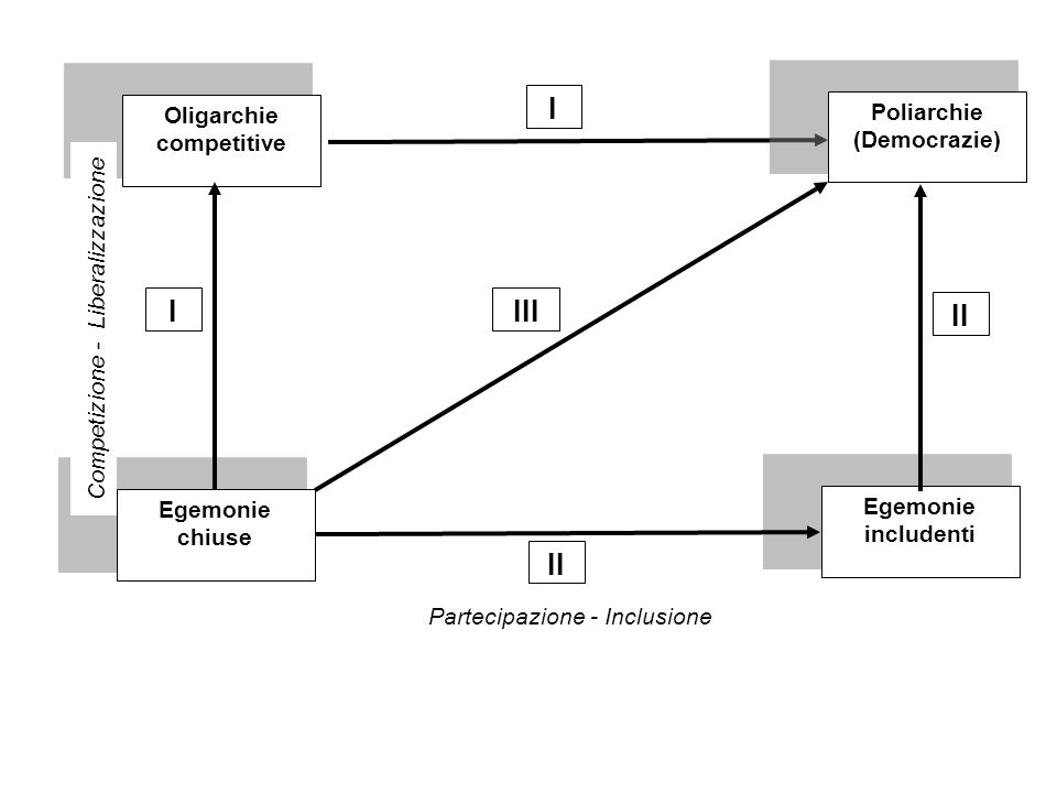 Egemonie chiuse Oligarchie competitive Poliarchie (Democrazie) Egemonie includenti Competizione - Liberalizzazione Partecipazione - Inclusione I I II
