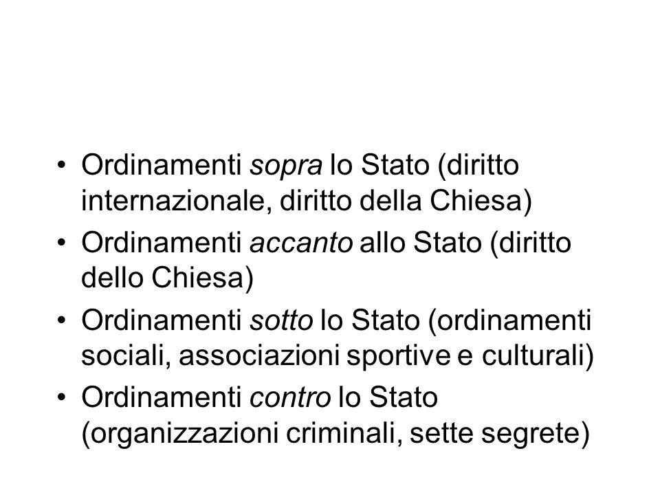 Ordinamenti sopra lo Stato (diritto internazionale, diritto della Chiesa) Ordinamenti accanto allo Stato (diritto dello Chiesa) Ordinamenti sotto lo S