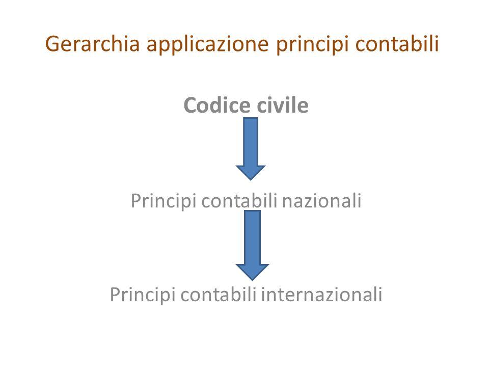 Gerarchia applicazione principi contabili Codice civile Principi contabili nazionali Principi contabili internazionali