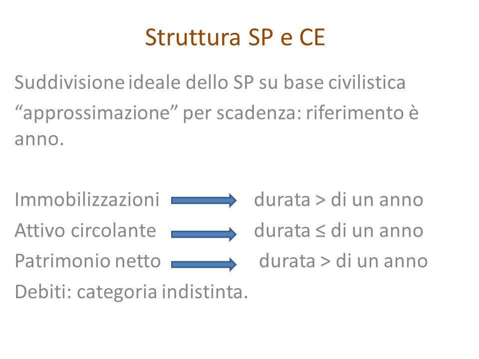 Struttura SP e CE Suddivisione ideale dello SP su base civilistica approssimazione per scadenza: riferimento è anno. Immobilizzazioni durata > di un a