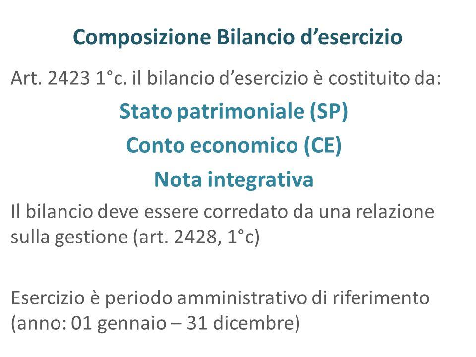 Composizione Bilancio desercizio Art. 2423 1°c. il bilancio desercizio è costituito da: Stato patrimoniale (SP) Conto economico (CE) Nota integrativa