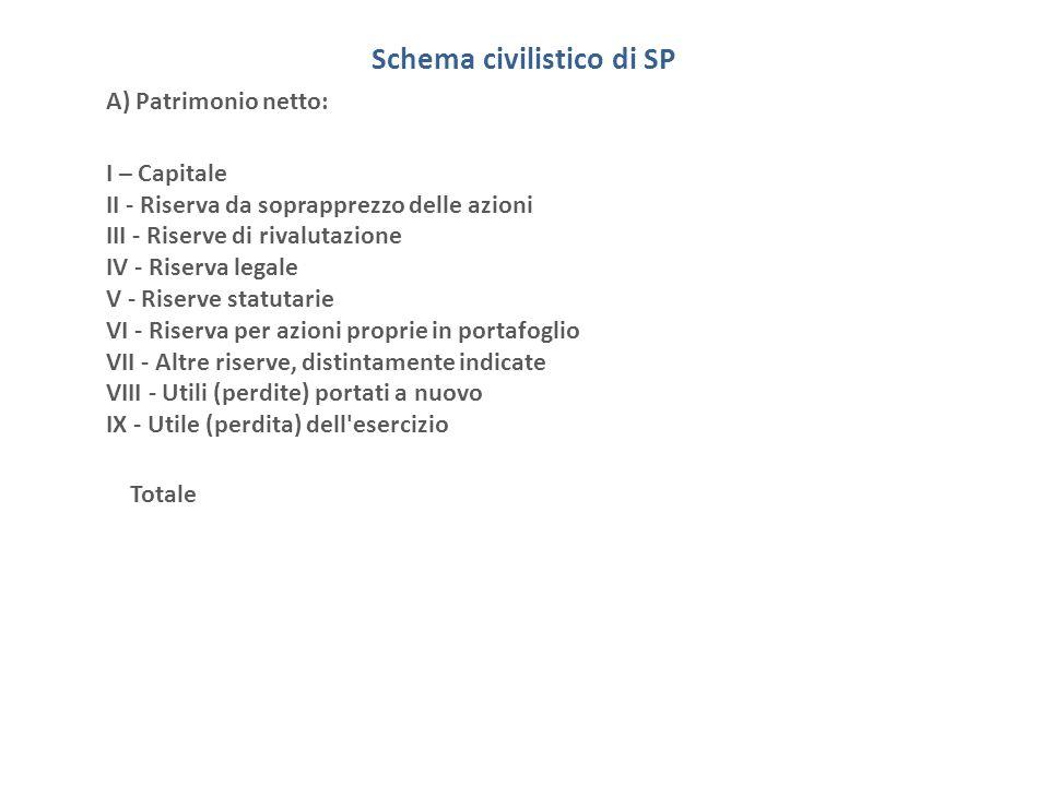 Schema civilistico di SP A) Patrimonio netto: I – Capitale II - Riserva da soprapprezzo delle azioni III - Riserve di rivalutazione IV - Riserva legal