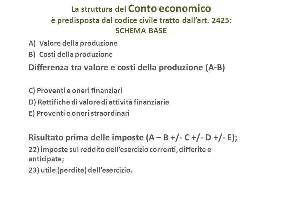 La struttura del Conto economico è predisposta dal codice civile tratto dallart. 2425: SCHEMA BASE A)Valore della produzione B)Costi della produzione