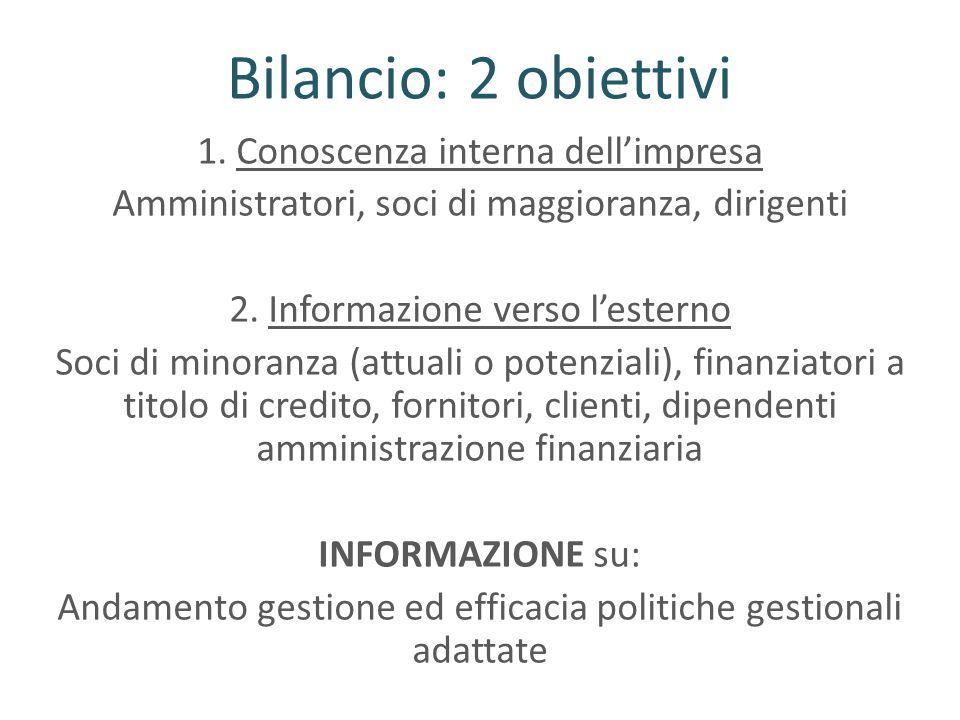 Bilancio: 2 obiettivi 1. Conoscenza interna dellimpresa Amministratori, soci di maggioranza, dirigenti 2. Informazione verso lesterno Soci di minoranz