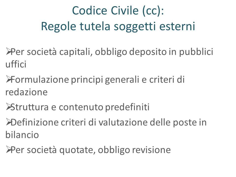 Codice Civile (cc): Regole tutela soggetti esterni Per società capitali, obbligo deposito in pubblici uffici Formulazione principi generali e criteri