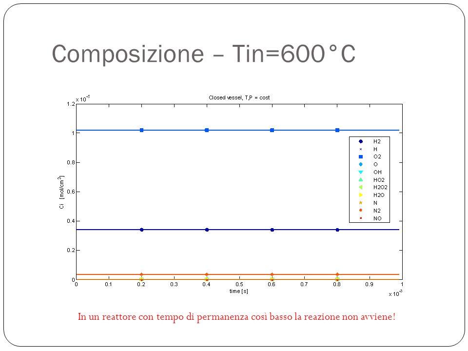 Composizione – Tin=600°C In un reattore con tempo di permanenza così basso la reazione non avviene!