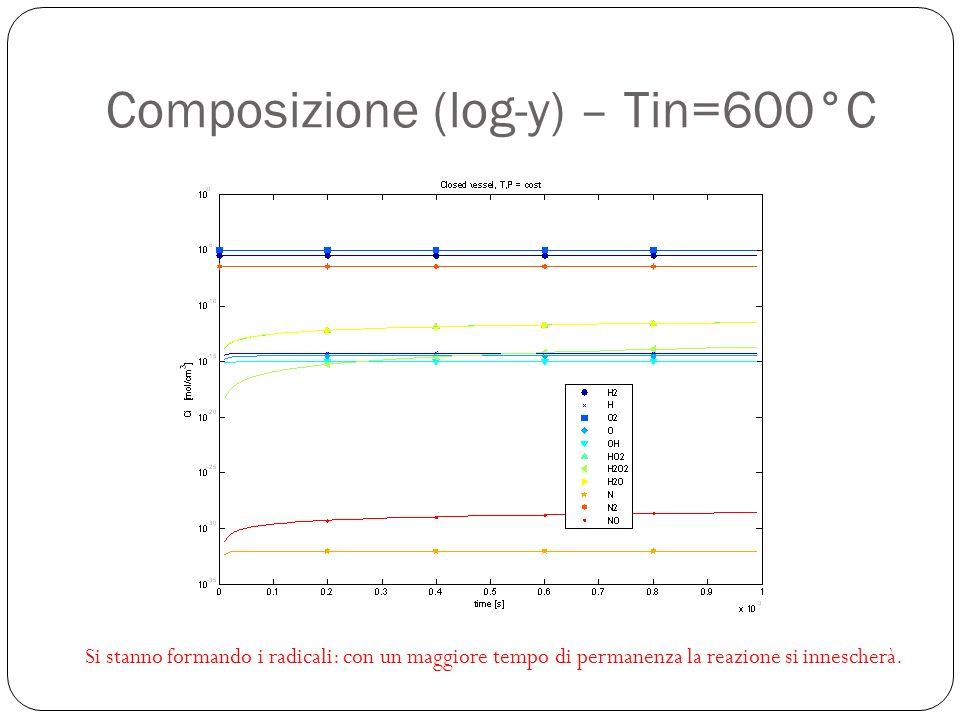 Composizione (log-y) – Tin=600°C Si stanno formando i radicali: con un maggiore tempo di permanenza la reazione si innescherà.