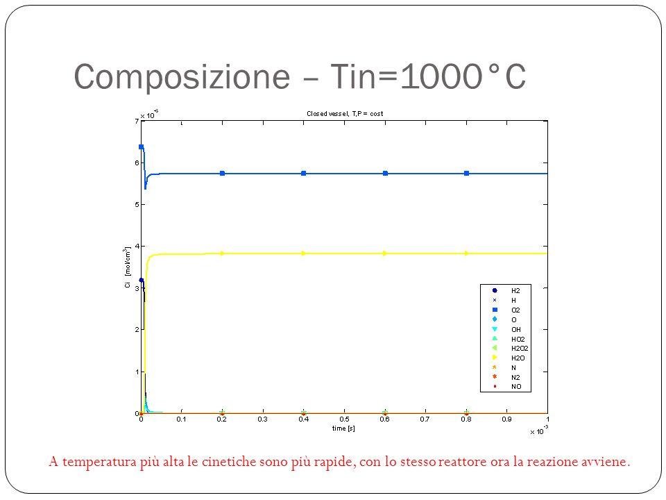 Composizione – Tin=1000°C A temperatura più alta le cinetiche sono più rapide, con lo stesso reattore ora la reazione avviene.