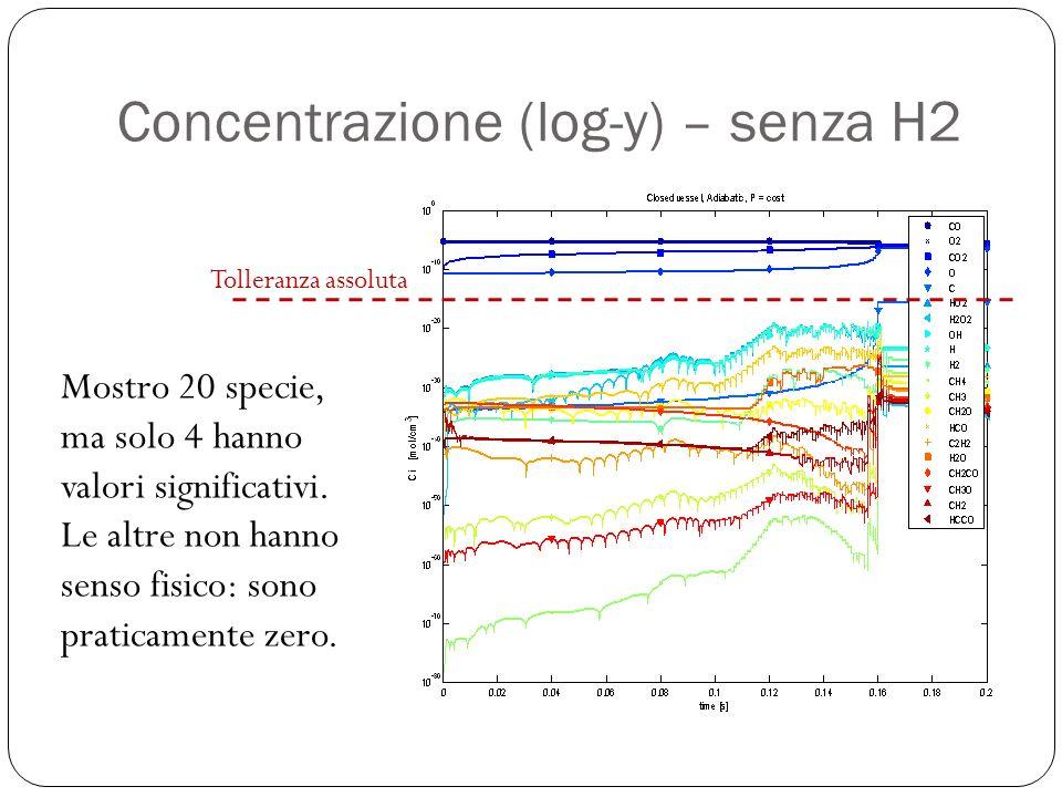 Concentrazione (log-y) – senza H2 Mostro 20 specie, ma solo 4 hanno valori significativi.