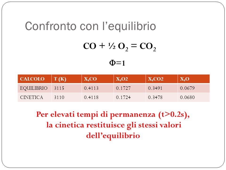 Confronto con lequilibrio CALCOLOT (K)X,COX,O2X,CO2X,O EQUILIBRIO31150.41130.17270.34910.0679 CINETICA31100.41180.17240.34780.0680 Per elevati tempi di permanenza (t>0.2s), la cinetica restituisce gli stessi valori dellequilibrio CO + ½ O 2 = CO 2 =1