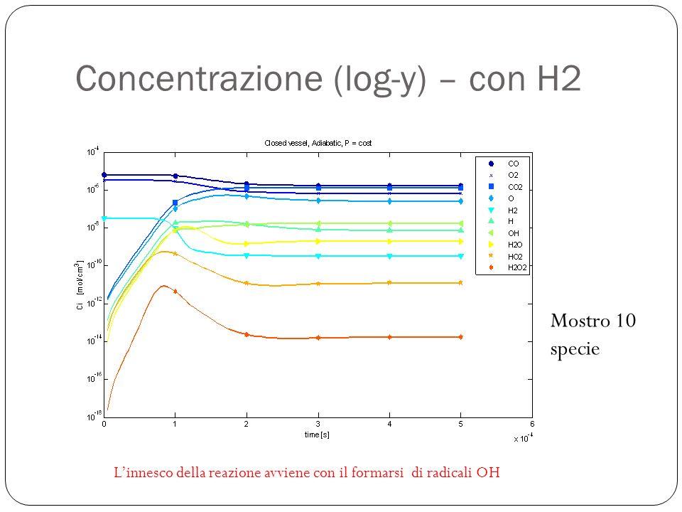 Concentrazione (log-y) – con H2 Mostro 10 specie Linnesco della reazione avviene con il formarsi di radicali OH