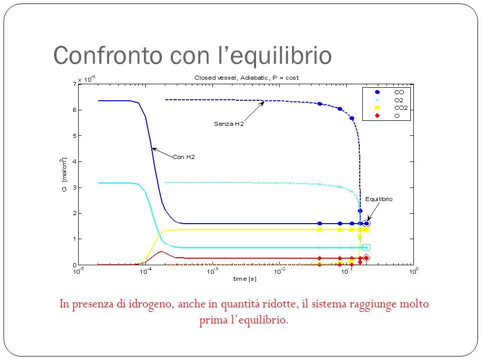 Confronto con lequilibrio In presenza di idrogeno, anche in quantità ridotte, il sistema raggiunge molto prima lequilibrio.