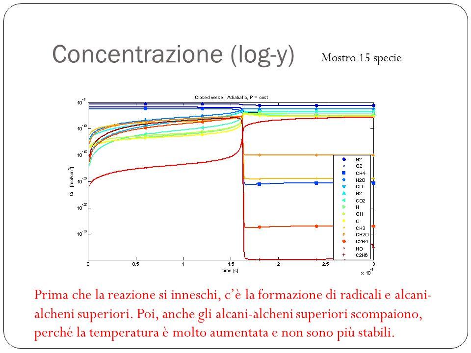 Concentrazione (log-y) Prima che la reazione si inneschi, cè la formazione di radicali e alcani- alcheni superiori. Poi, anche gli alcani-alcheni supe