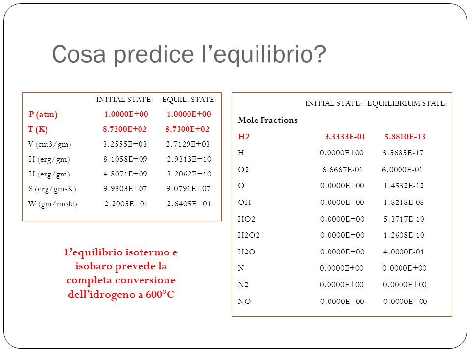 Cosa predice lequilibrio? INITIAL STATE: EQUIL. STATE: P (atm) 1.0000E+00 1.0000E+00 T (K) 8.7300E+02 8.7300E+02 V (cm3/gm) 3.2555E+03 2.7129E+03 H (e