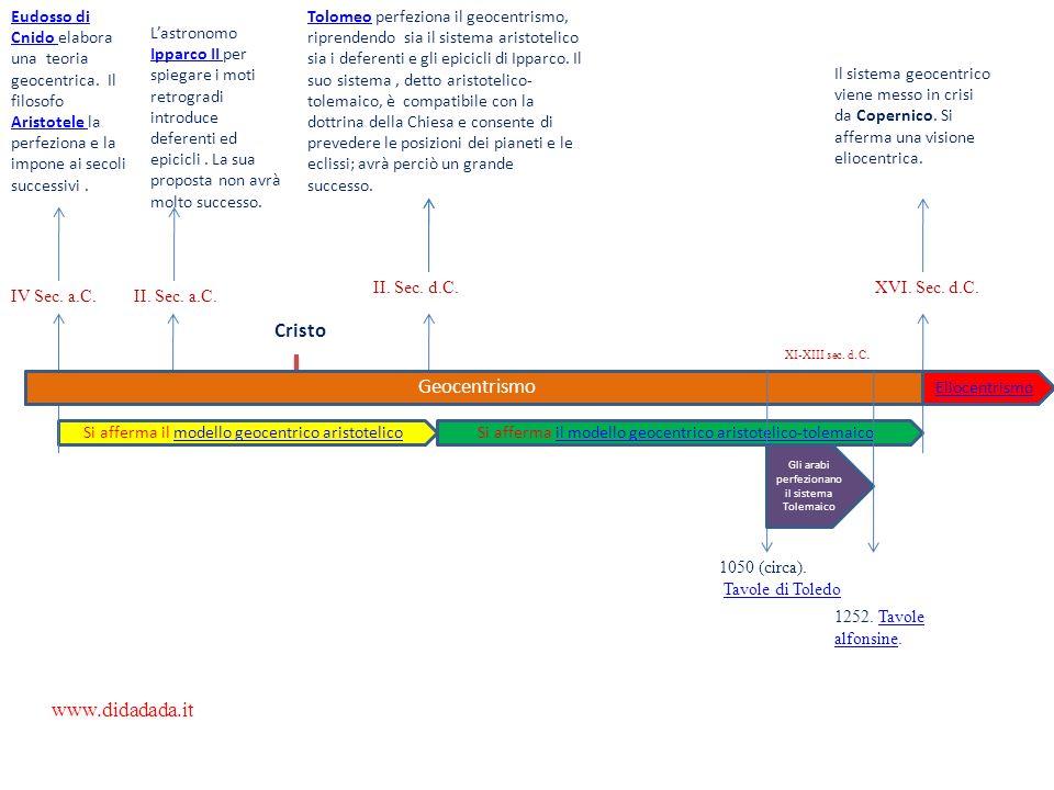 Le sfere omocentriche di Eudosso di Cnido La fama dellastronomo e matematico Eudosso (II sec.