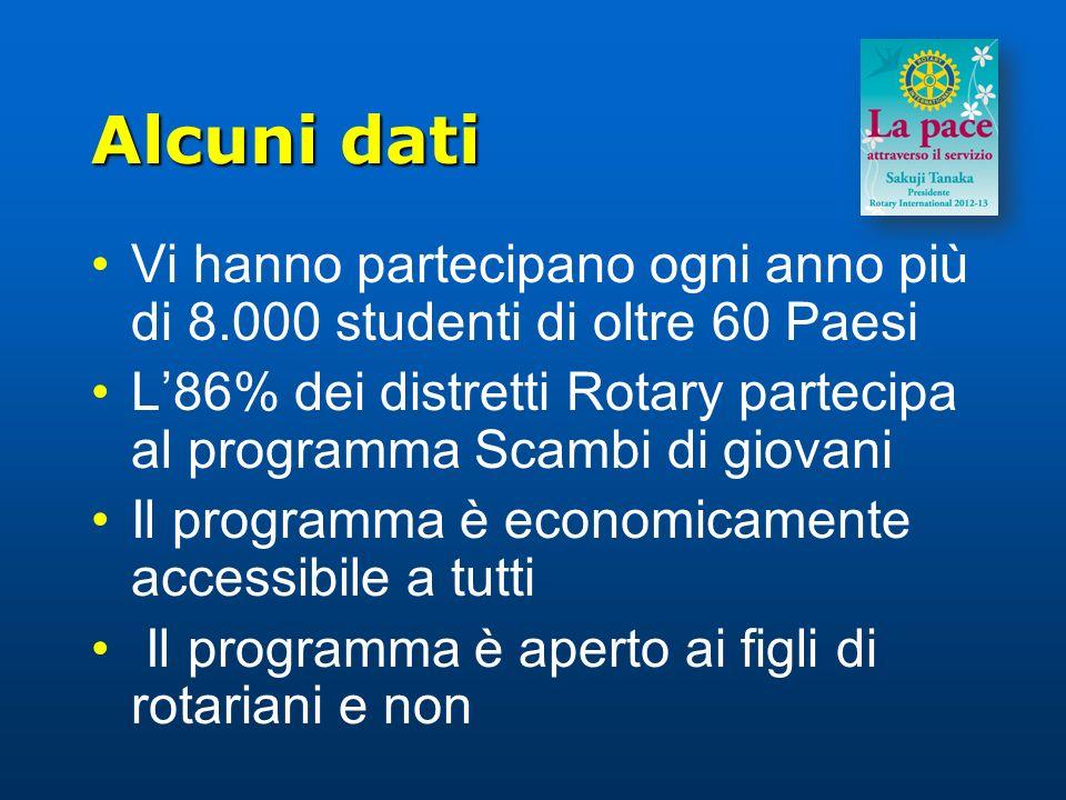 Alcuni dati Vi hanno partecipano ogni anno più di 8.000 studenti di oltre 60 Paesi L86% dei distretti Rotary partecipa al programma Scambi di giovani