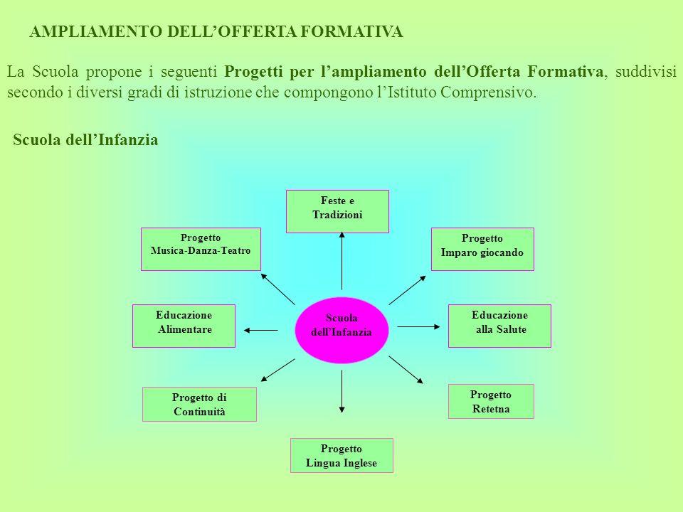 AMPLIAMENTO DELLOFFERTA FORMATIVA La Scuola propone i seguenti Progetti per lampliamento dellOfferta Formativa, suddivisi secondo i diversi gradi di i