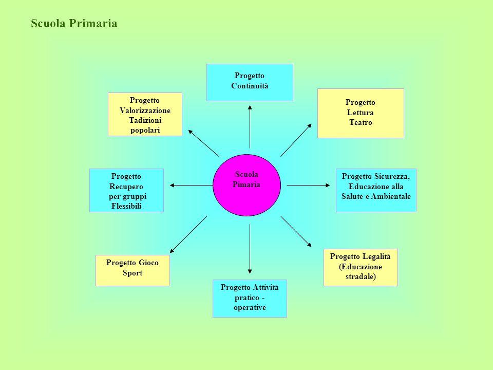 Scuola Primaria Scuola Pimaria Progetto Continuità Progetto Lettura Teatro Progetto Sicurezza, Educazione alla Salute e Ambientale Progetto Valorizzaz