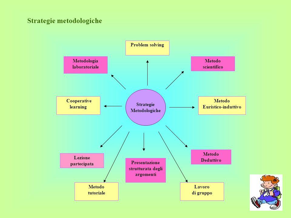 Strategie metodologiche Strategie Metodologiche Problem solving Metodo scientifico Metodo Euristico-induttivo Metodologia laboratoriale Cooperative le