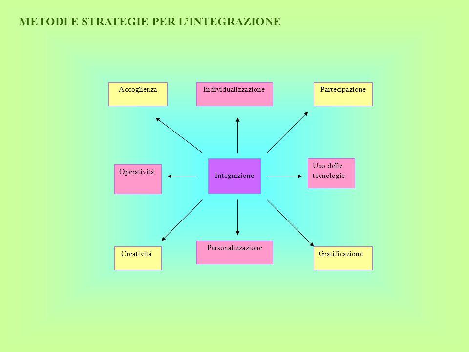 METODI E STRATEGIE PER LINTEGRAZIONE Integrazione Partecipazione Accoglienza Individualizzazione Uso delle tecnologie Operatività Gratificazione Perso