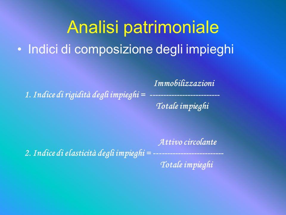 Analisi patrimoniale Indici di composizione degli impieghi Immobilizzazioni 1.