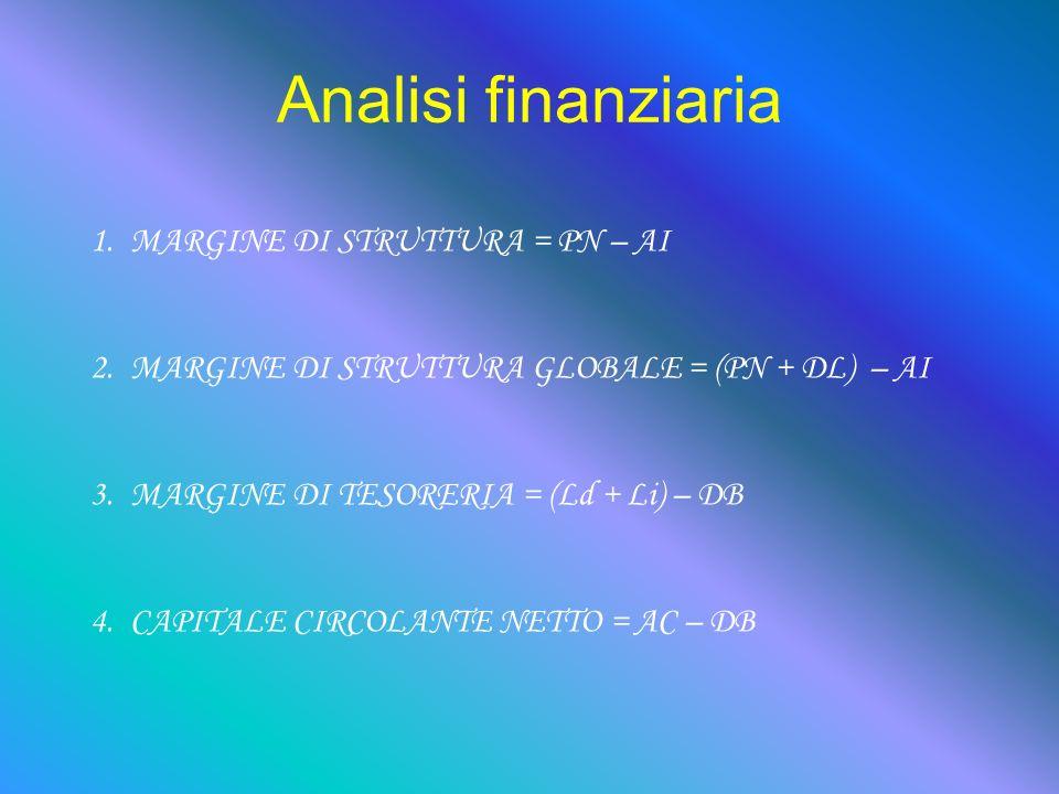 Analisi finanziaria 1.MARGINE DI STRUTTURA = PN – AI 2.MARGINE DI STRUTTURA GLOBALE = (PN + DL) – AI 3.MARGINE DI TESORERIA = (Ld + Li) – DB 4.CAPITALE CIRCOLANTE NETTO = AC – DB