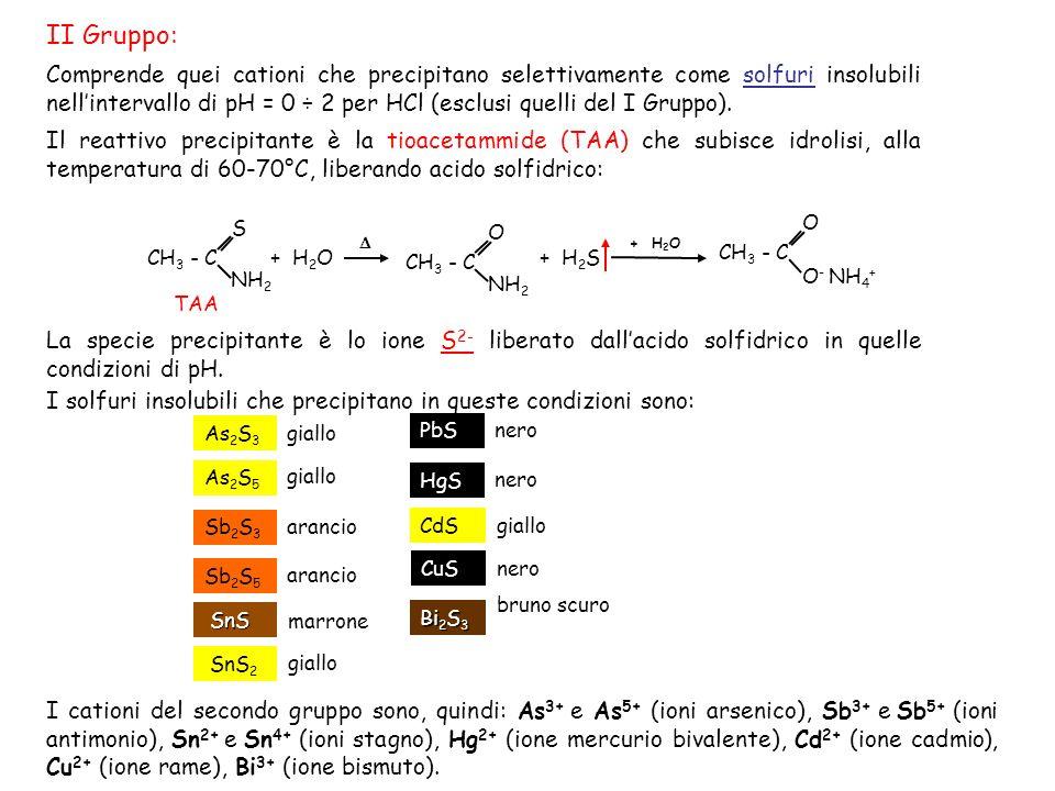 Comprende quei cationi che precipitano selettivamente come solfuri insolubili nellintervallo di pH = 0 ÷ 2 per HCl (esclusi quelli del I Gruppo).