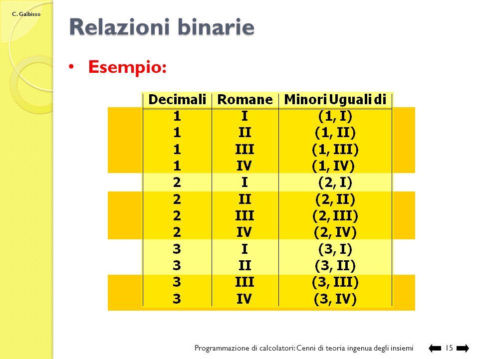 C. Gaibisso Relazioni binarie Programmazione di calcolatori: Cenni di teoria ingenua degli insiemi14 2 1 3 Numeri Decimali II IV I III Numeri Romani (