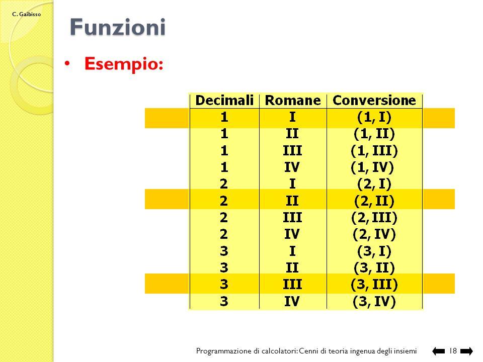 C. Gaibisso Funzioni Programmazione di calcolatori: Cenni di teoria ingenua degli insiemi17 (1, I) (1, II) (1, III) (1, IV) (2, I) (2, II) (2, III) (2