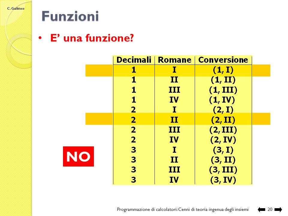 C. Gaibisso Funzioni Programmazione di calcolatori: Cenni di teoria ingenua degli insiemi19 E una funzione? (1, I) (1, II) (1, III) (1, IV) (2, I) (2,