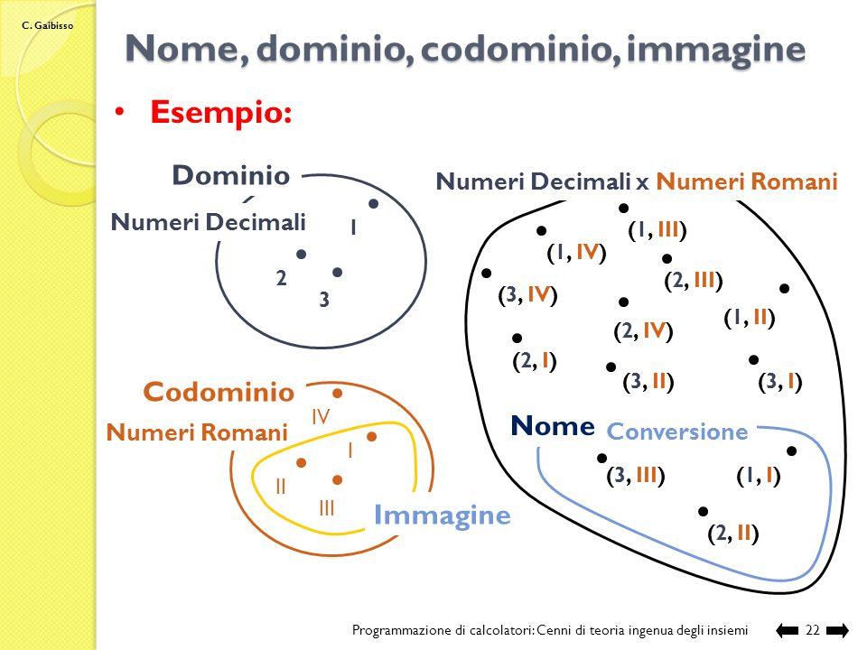 C. Gaibisso Nome, dominio, codominio, immagine Programmazione di calcolatori: Cenni di teoria ingenua degli insiemi21 Notazione:Dominio Codominio Imma