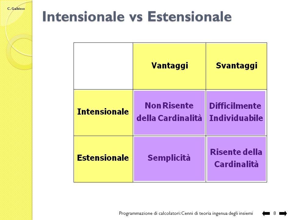 C. Gaibisso Intensionale vs Estensionale Programmazione di calcolatori: Cenni di teoria ingenua degli insiemi7 Esempio: intensionale ? estensionale 26