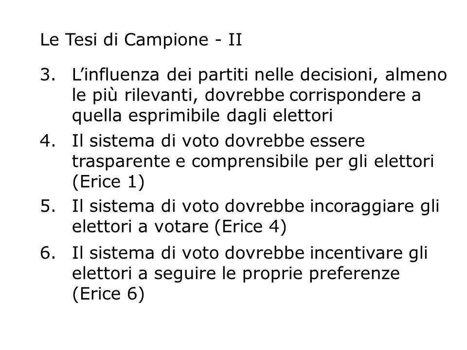 Le Tesi di Campione - II 3.Linfluenza dei partiti nelle decisioni, almeno le più rilevanti, dovrebbe corrispondere a quella esprimibile dagli elettori