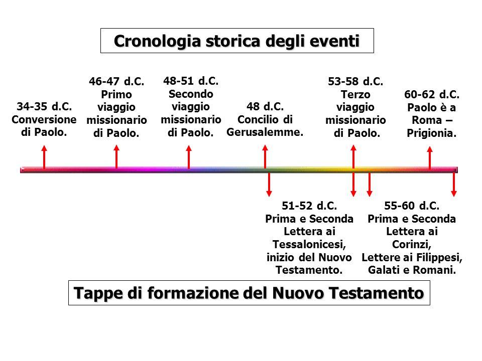 34-35 d.C. Conversione di Paolo. Cronologia storica degli eventi Tappe di formazione del Nuovo Testamento 48-51 d.C. Secondo viaggio missionario di Pa