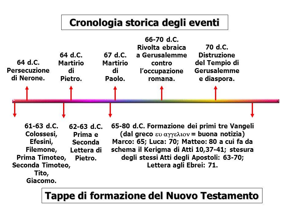 64 d.C. Persecuzione di Nerone. Cronologia storica degli eventi Tappe di formazione del Nuovo Testamento 67 d.C. Martirio di Paolo. 64 d.C. Martirio d