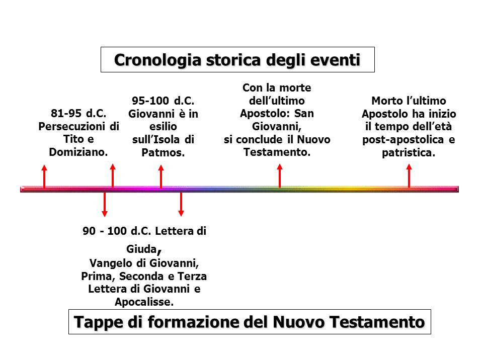 81-95 d.C. Persecuzioni di Tito e Domiziano. Cronologia storica degli eventi Tappe di formazione del Nuovo Testamento 95-100 d.C. Giovanni è in esilio
