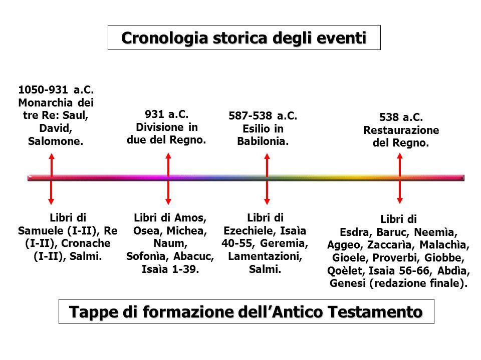 1050-931 a.C. Monarchia dei tre Re: Saul, David, Salomone. Cronologia storica degli eventi Tappe di formazione dellAntico Testamento 587-538 a.C. Esil