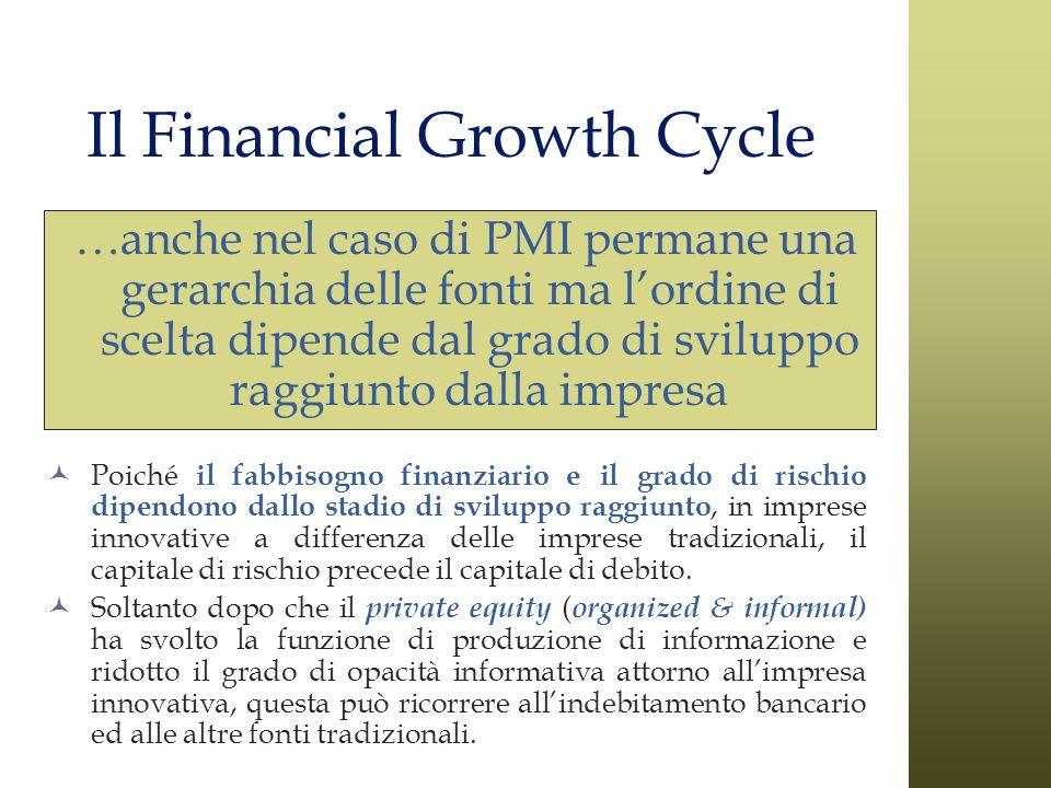 Il Financial Growth Cycle …anche nel caso di PMI permane una gerarchia delle fonti ma lordine di scelta dipende dal grado di sviluppo raggiunto dalla