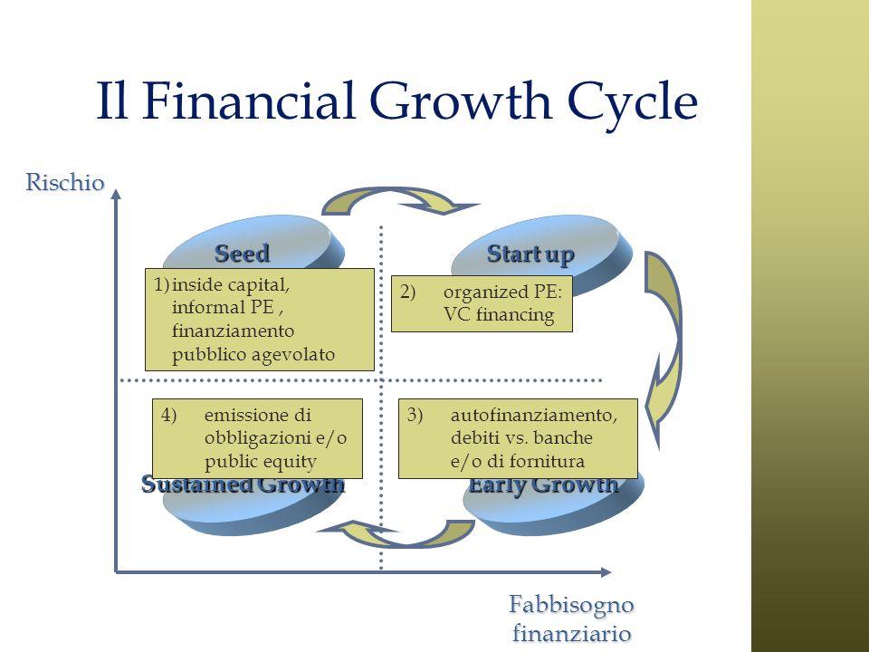 Fabbisogno finanziario RischioSeed Start up Early Growth Sustained Growth 1)inside capital, informal PE, finanziamento pubblico agevolato 2)organized