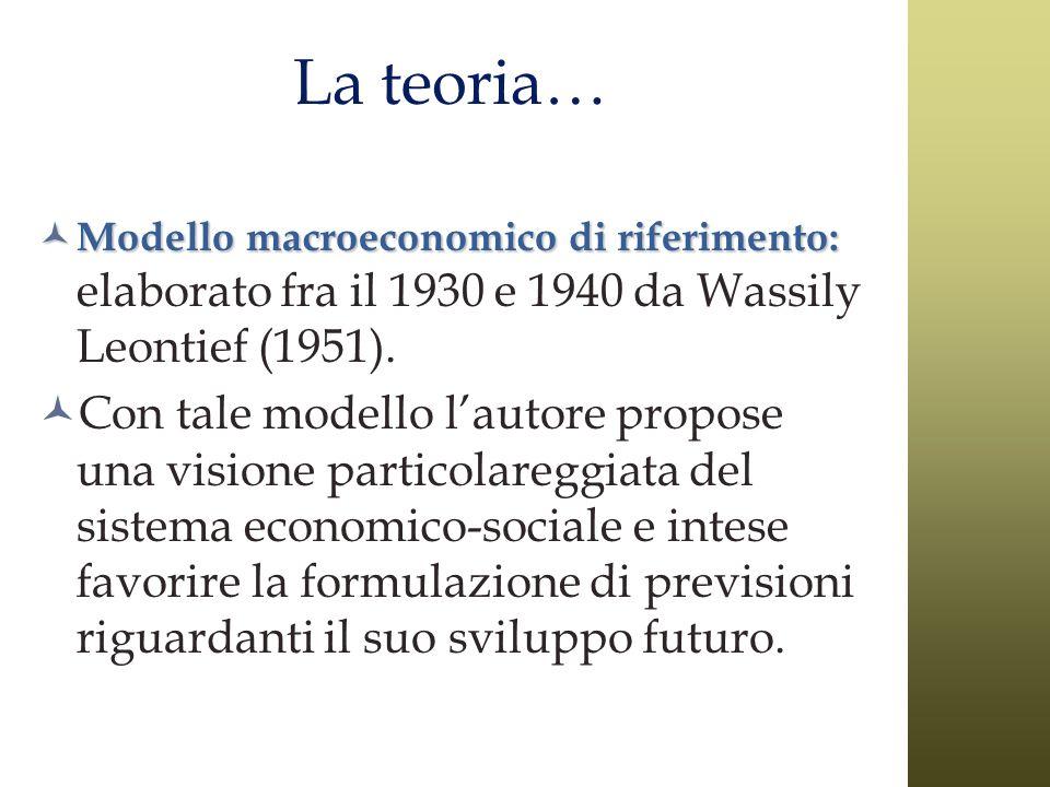 La teoria… Modello macroeconomico di riferimento: Modello macroeconomico di riferimento: elaborato fra il 1930 e 1940 da Wassily Leontief (1951). Con