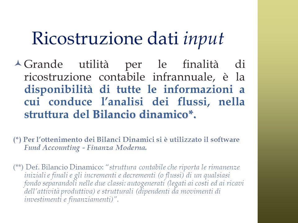 Ricostruzione dati input Bilancio dinamico*. Grande utilità per le finalità di ricostruzione contabile infrannuale, è la disponibilità di tutte le inf