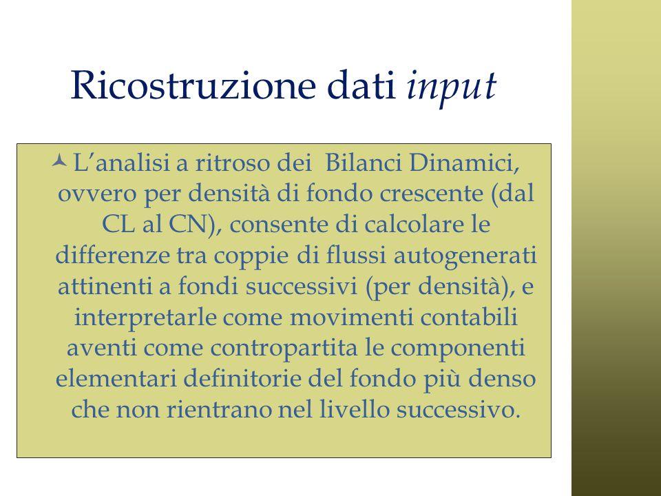 Ricostruzione dati input Lanalisi a ritroso dei Bilanci Dinamici, ovvero per densità di fondo crescente (dal CL al CN), consente di calcolare le diffe