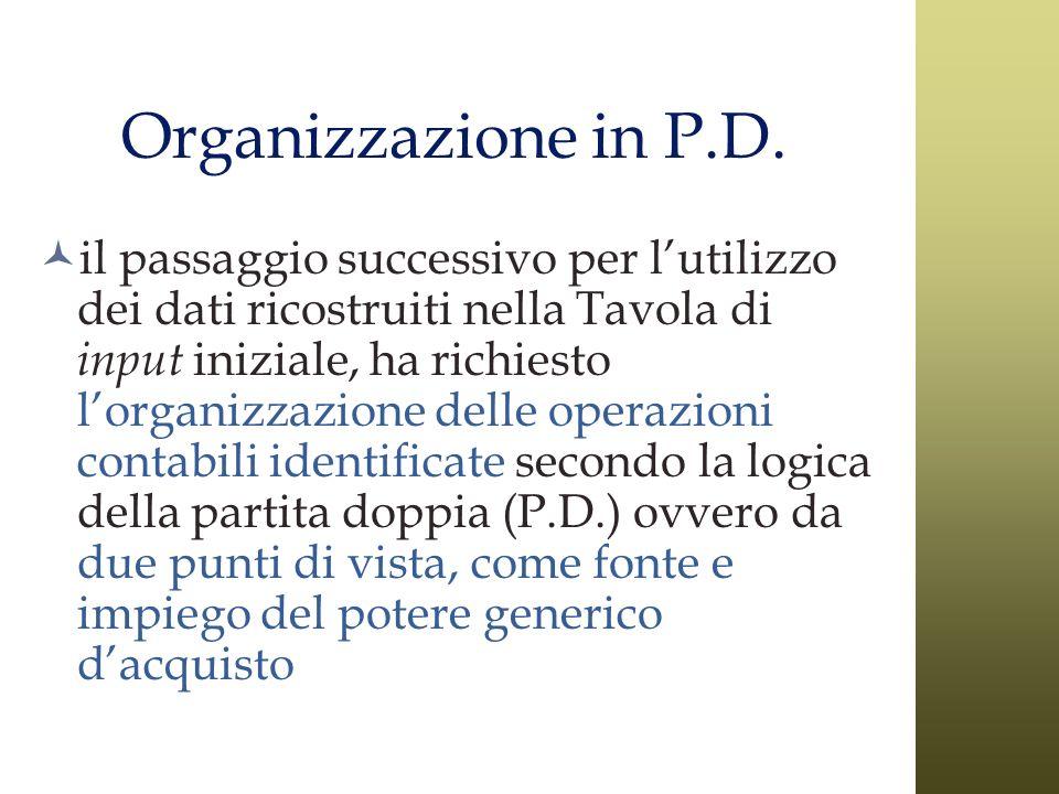 Organizzazione in P.D. il passaggio successivo per lutilizzo dei dati ricostruiti nella Tavola di input iniziale, ha richiesto lorganizzazione delle o