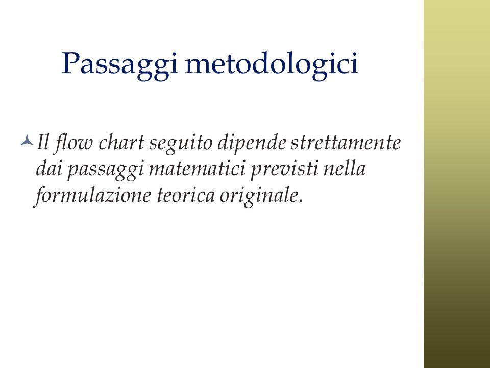 Passaggi metodologici Il flow chart seguito dipende strettamente dai passaggi matematici previsti nella formulazione teorica originale.