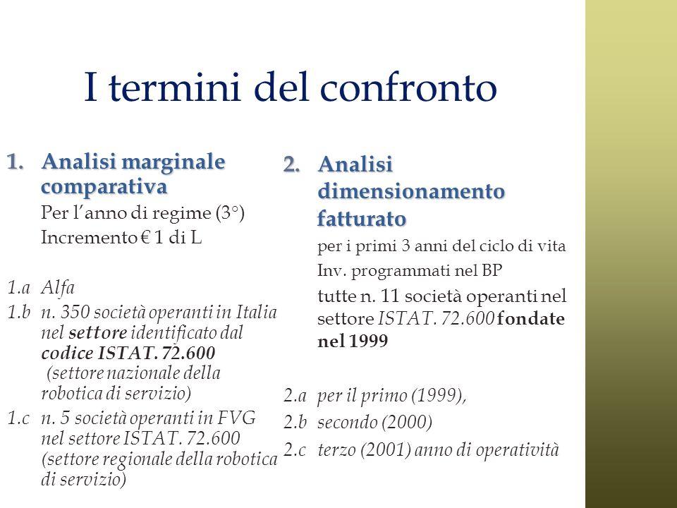 I termini del confronto 1.Analisi marginale comparativa Per lanno di regime (3°) Incremento 1 di L 1.aAlfa 1.bn. 350 società operanti in Italia nel se