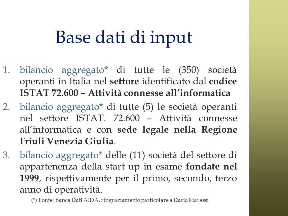 Base dati di input 1.bilancio aggregato* di tutte le (350) società operanti in Italia nel settore identificato dal codice ISTAT 72.600 – Attività conn