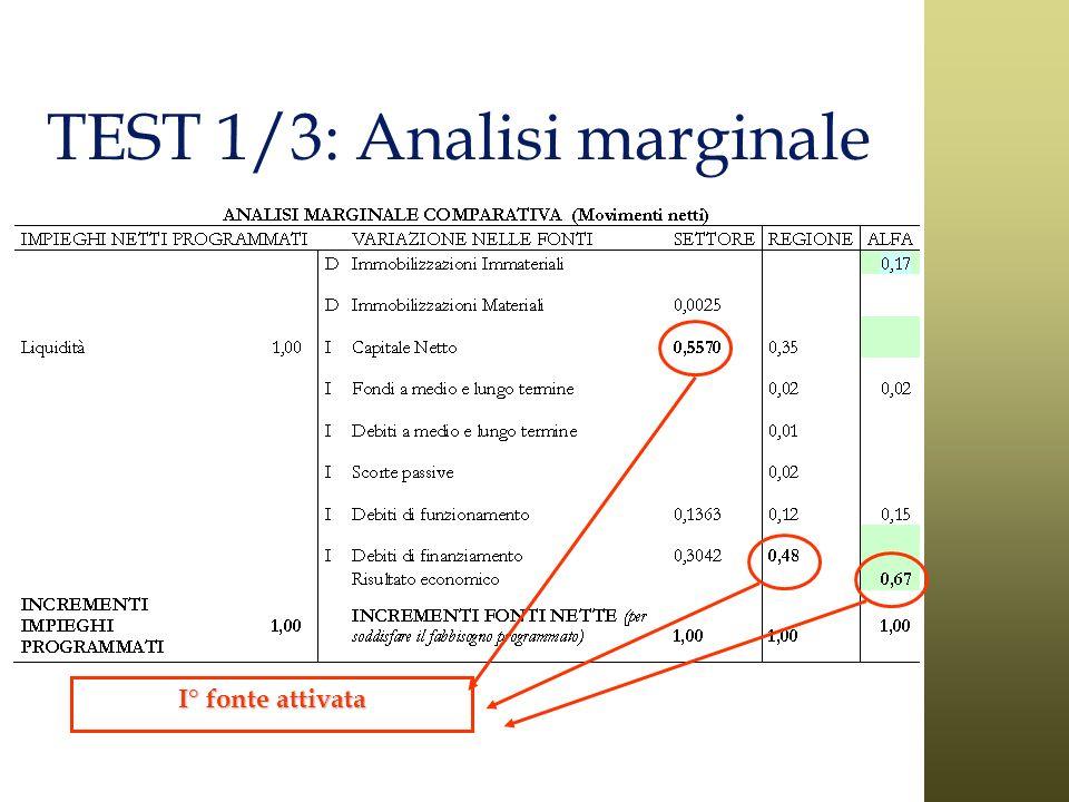 TEST 1/3: Analisi marginale I° fonte attivata