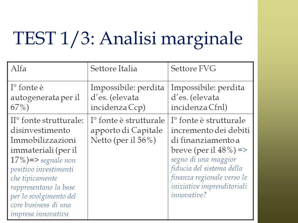 TEST 1/3: Analisi marginale AlfaSettore ItaliaSettore FVG I° fonte è autogenerata per il 67%) Impossibile: perdita des. (elevata incidenza Ccp) Imposs