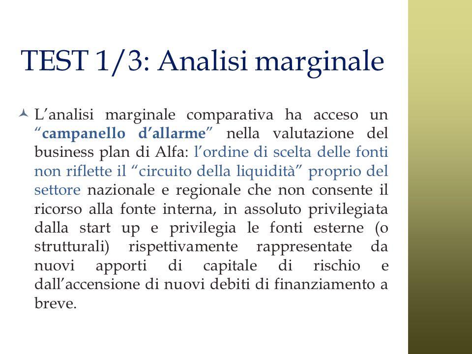 Lanalisi marginale comparativa ha acceso un campanello dallarme nella valutazione del business plan di Alfa: lordine di scelta delle fonti non riflett