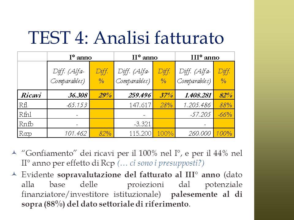 TEST 4: Analisi fatturato Gonfiamento dei ricavi per il 100% nel I°, e per il 44% nel II° anno per effetto di Rcp (… ci sono i presupposti?) Evidente